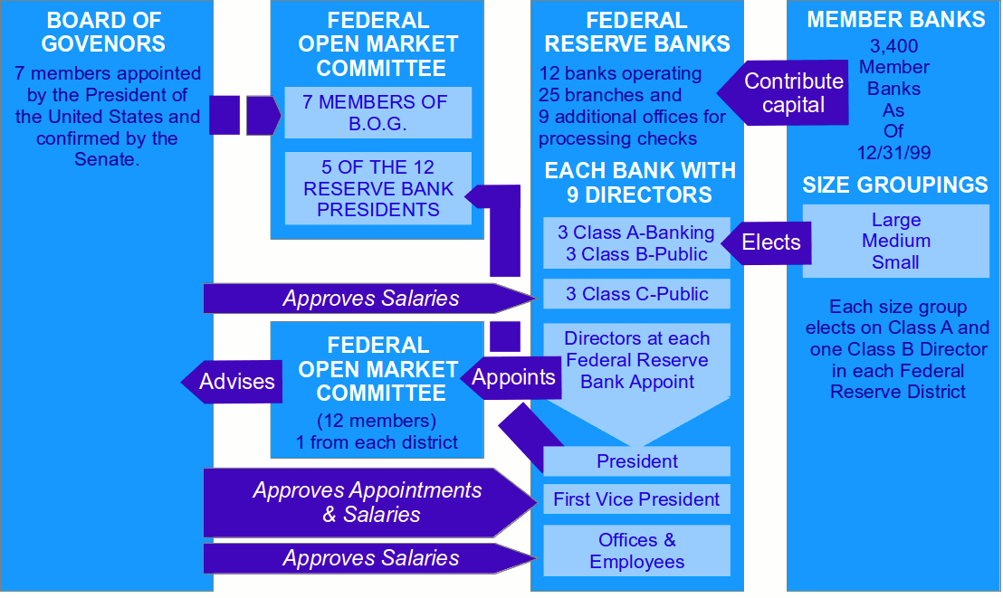 Federal Reserve structure