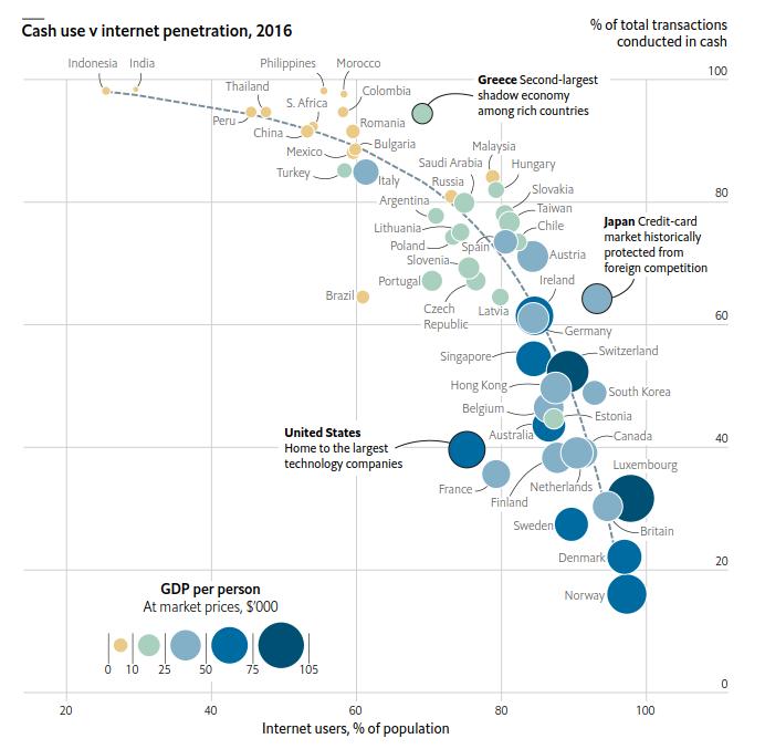 Cash use vs internet penetration, 2016