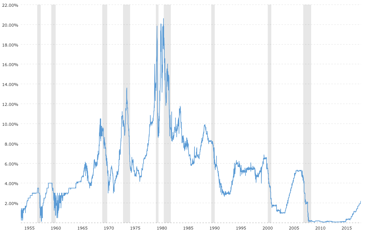 The effective federal funds rate