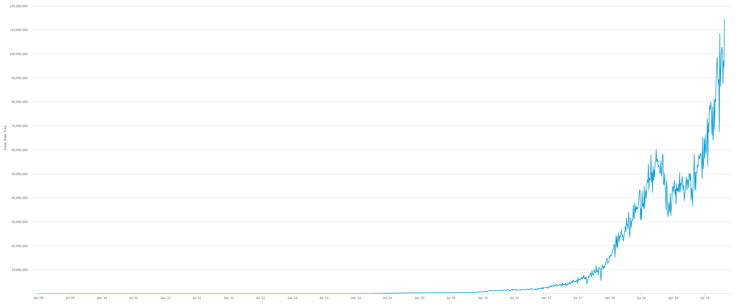 Graph of the Bitcoin hash rate since 2009