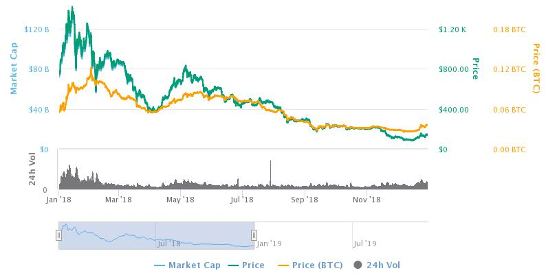 Ethereum price chart 2018