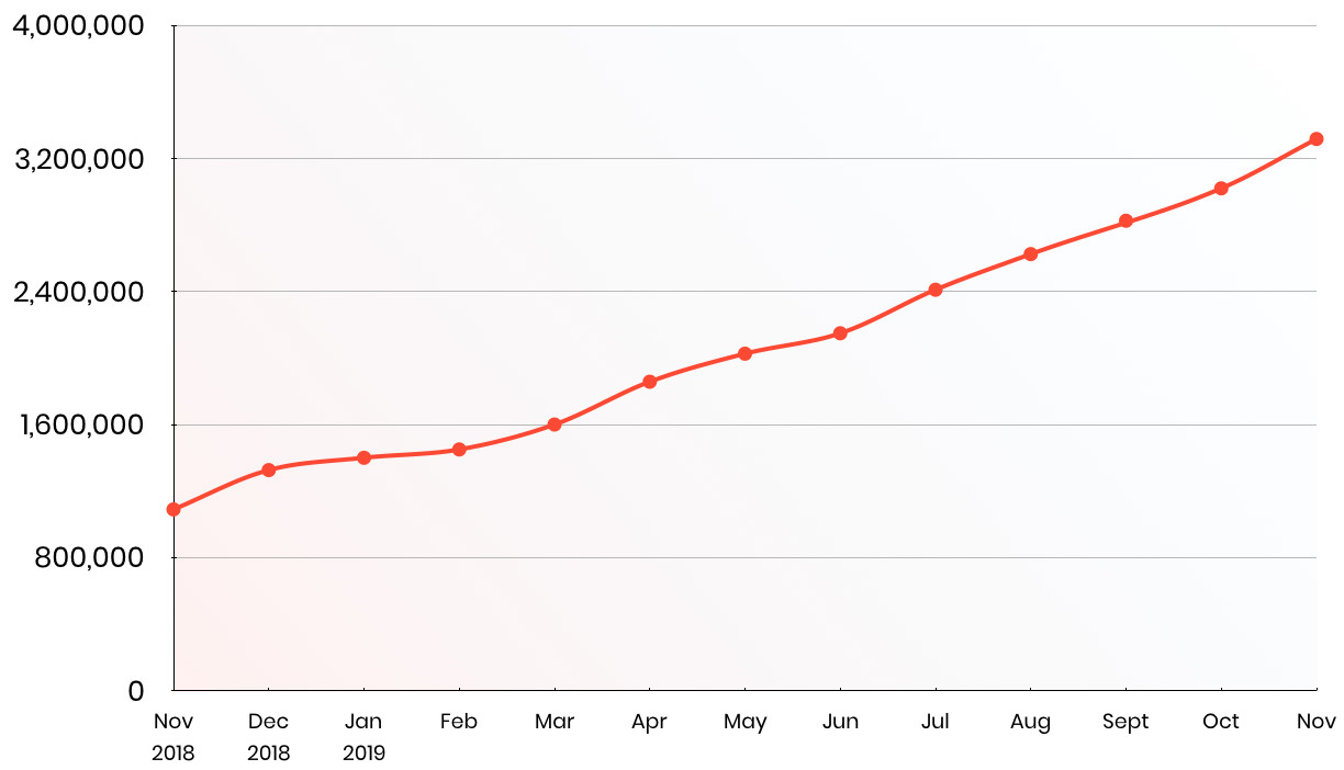 Brave daily active users growth for 2019