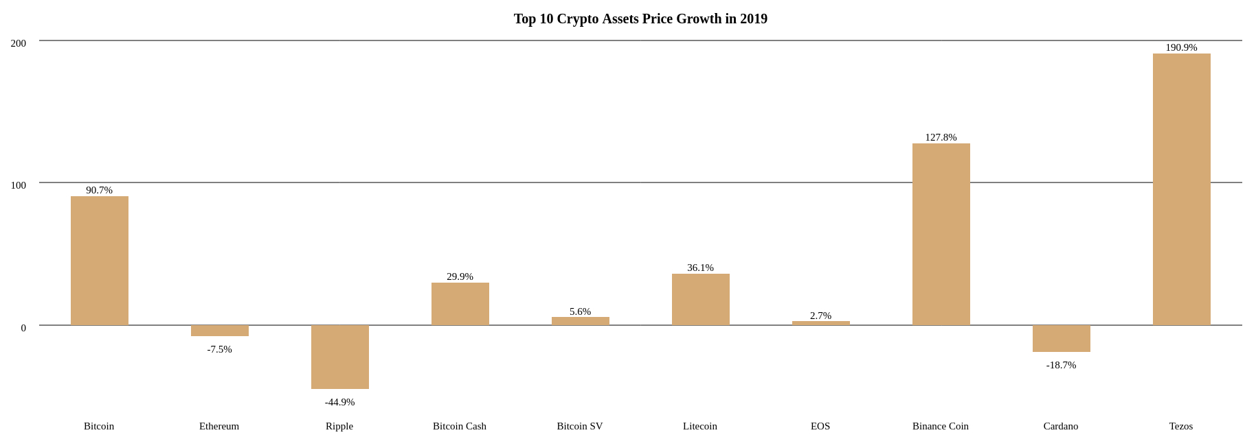 Bitcoin, Ethereum, Ripple, Bitcoin Cash, Bitcoin SV, Litecoin, EOS, Binance Coin, Cardano, and Tezos price growth percentages in 2019
