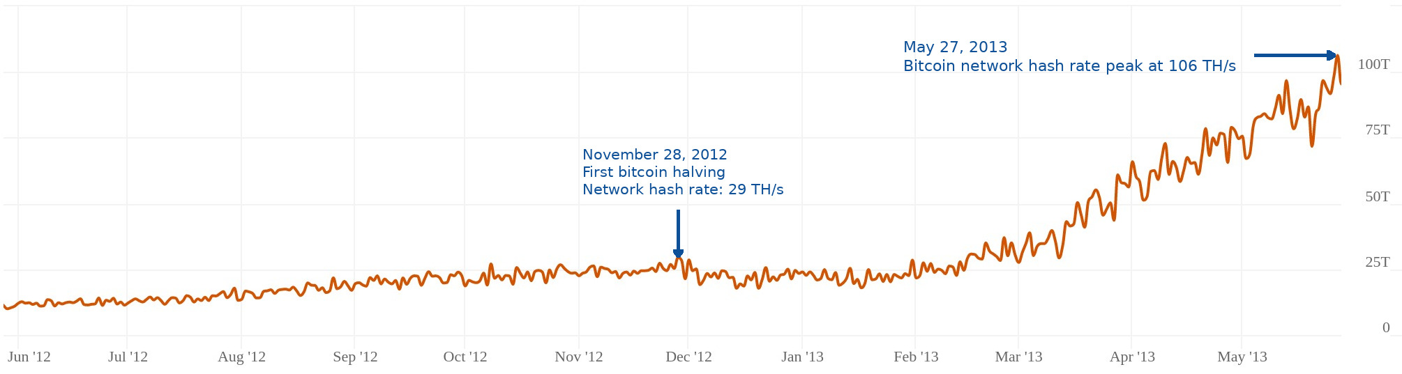 Bitcoin network hash rate activity from May 28, 2012 to May 28, 2013, with notations representing the first bitcoin halving event on November 28, 2012, and the peak network hash rate 6 months later
