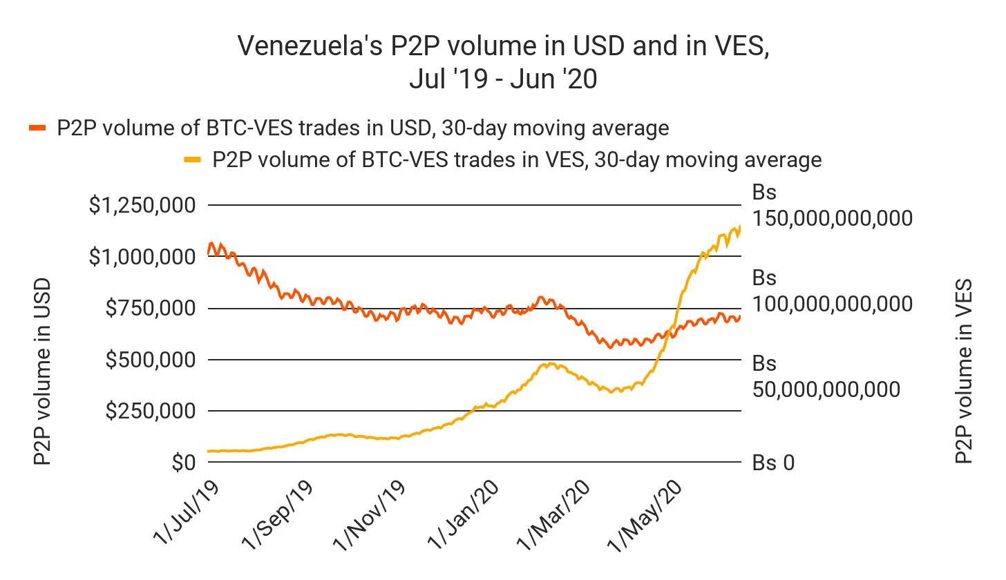 Chart depicting Venezuelan P2P trading volume