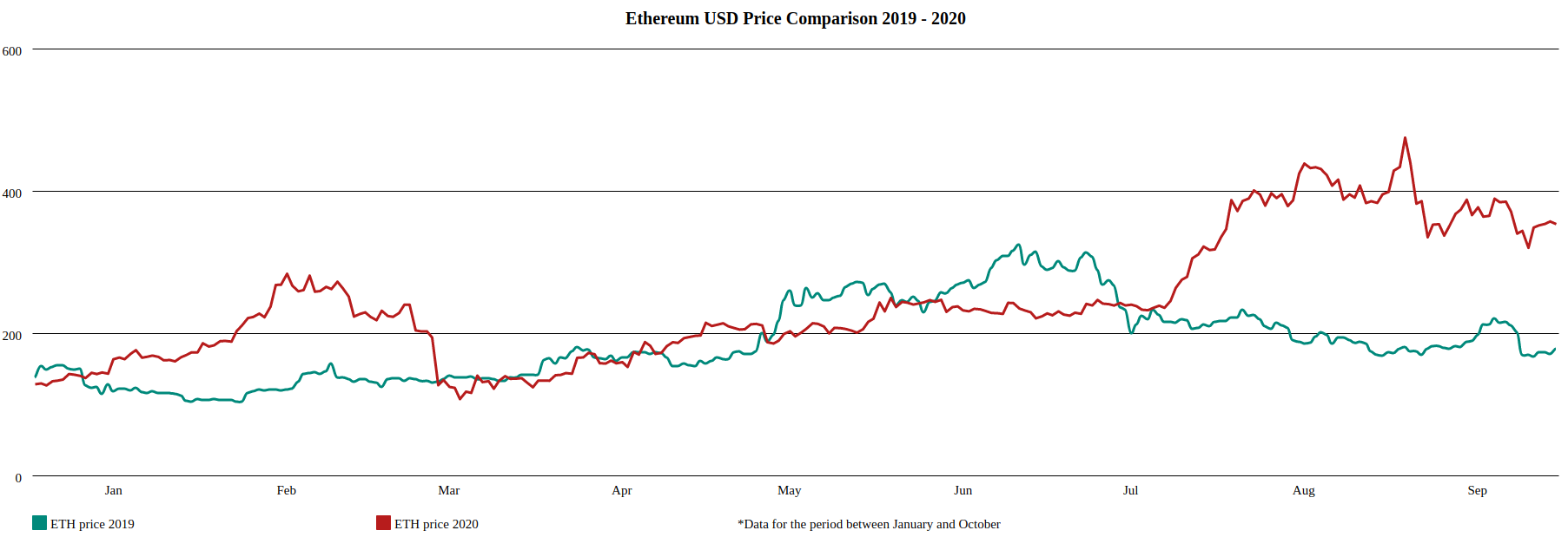 Comparison of ETH 2019 price with ETH 2020 price for the period between January and October