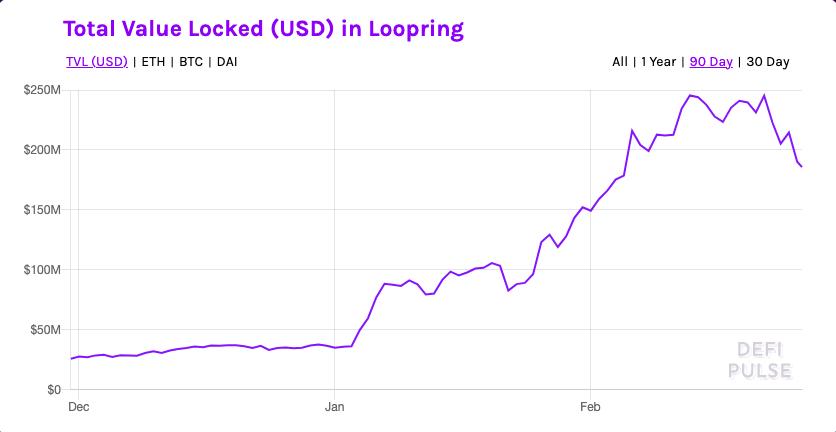 Loopring total value locked chart