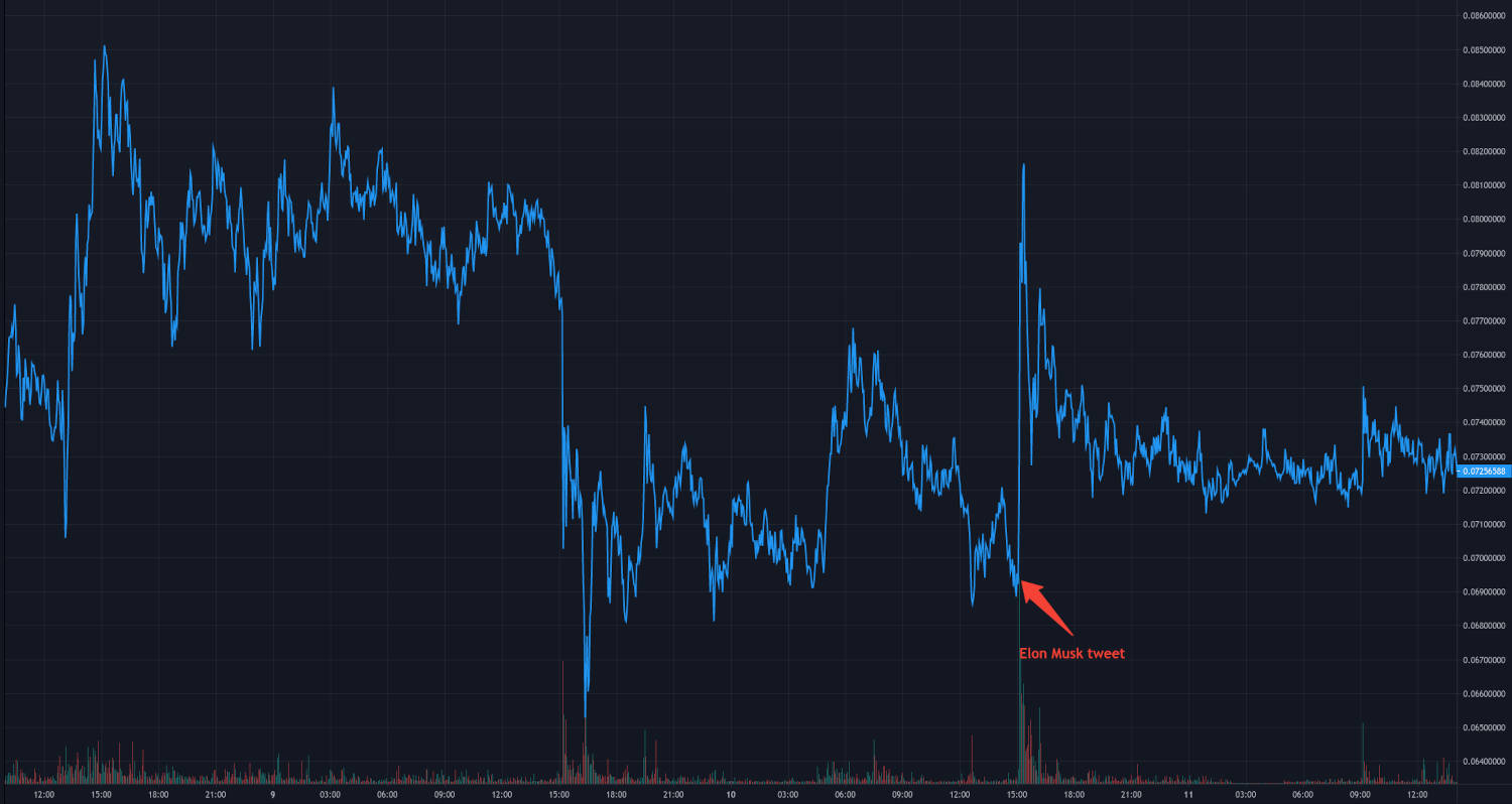Dogecoin to USD price chart at 3 minute intervals, with a marker showing an Elon Musk tweet regarding DOGE