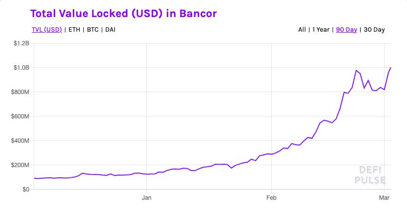 Bancor total value locked in USD